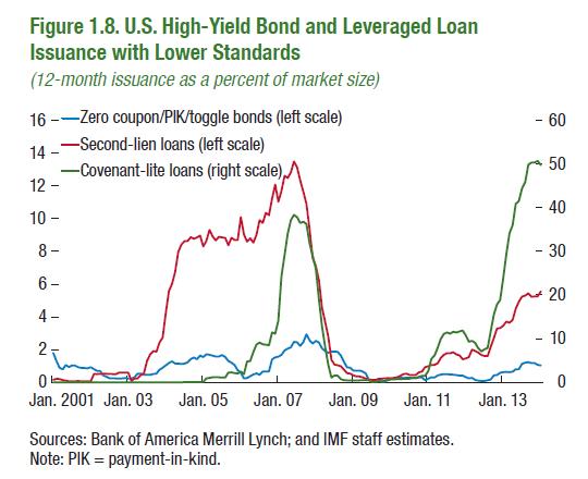 US-Covenant-lite-loans_second-lien-loans_2001-2013