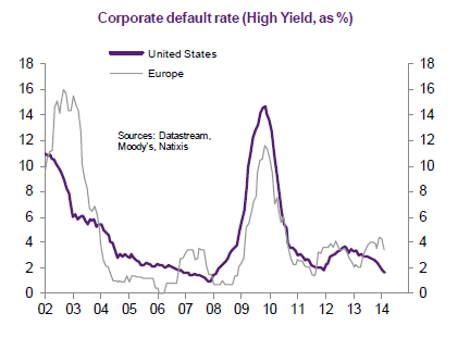 US-EU-high-yield-corporate default-rate