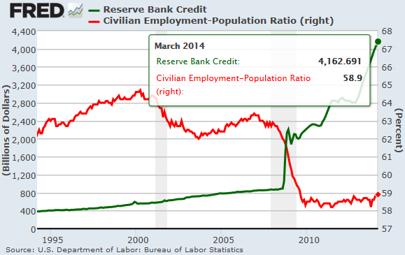 US-Employment-Population-ratio_v_Fed-Balance-Sheet