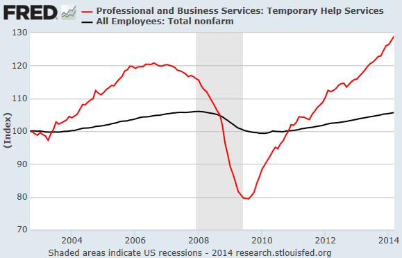 US-Employment-Temp-Help-Services-v-Total-employees