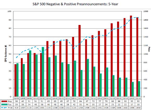 US-SP500-Preannouncements-FactSet-Mar31