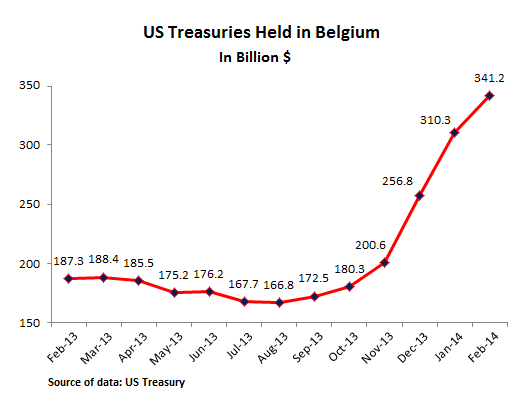 US-Treasuries-held-in-Belgium