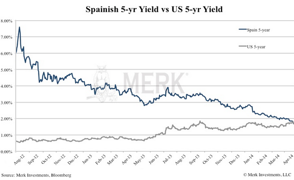 US-vs-Spanish-5year-yield-Merk