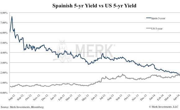 US-vs-Spanish-5year-yield-Merk