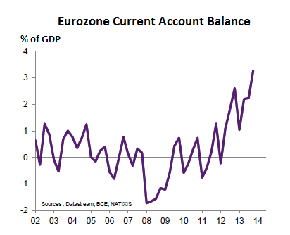Eurozone-current-account-balance-2002-2014