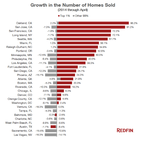 US-Homes-Sold-2014-1percent-v-99percent