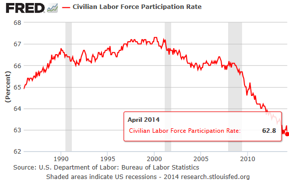US-Labor-Force-Participation-rate