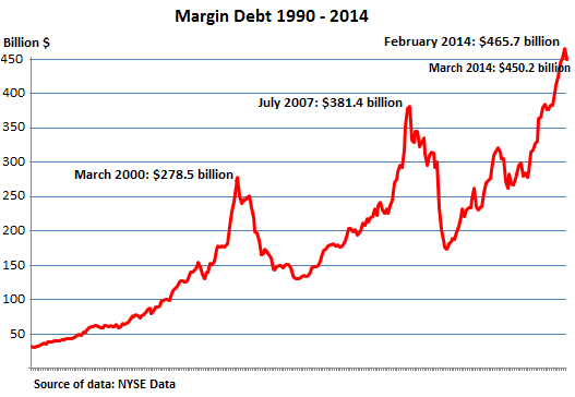 US-NYSE-margin-debt-1990-2014_Mar
