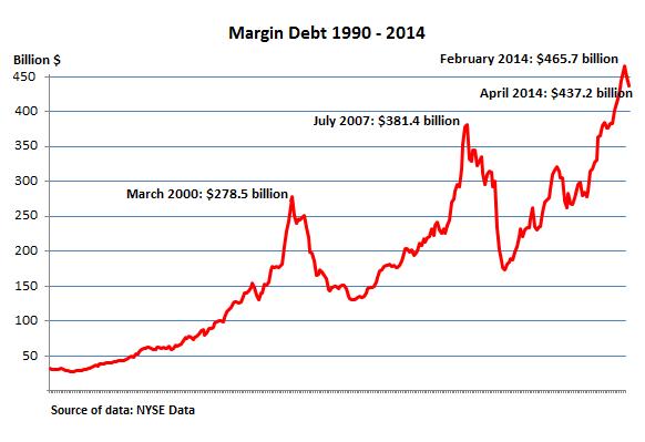 US-NYSE-margin-debt_1990-2014_Apr