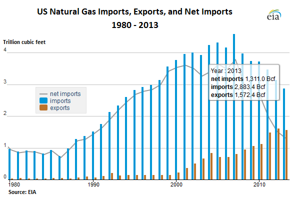 US-Natural-Gas-imports-exports-1980-2013