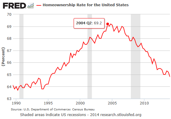 US-homeownership-rate-1990-2014