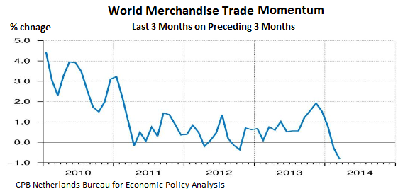 World-Trade-merchandise-2010-2014_03-change