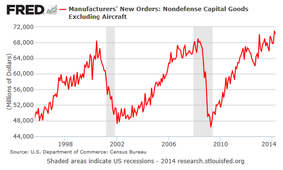 US-Capital-Goods-1994-2014-04