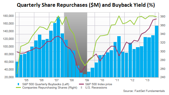 US-Corp-stock-buybacks-2005-2014-Q1_FactSet
