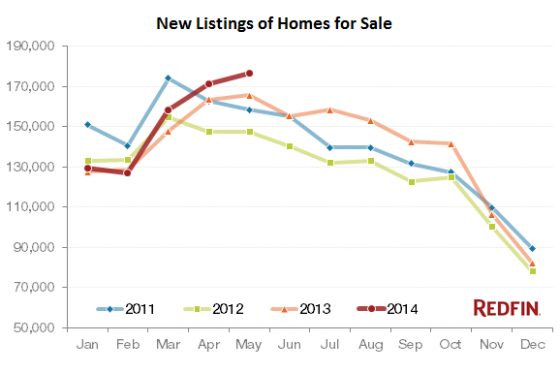 US-Homes-Listed-for-sales_2011-20114-byRedfin