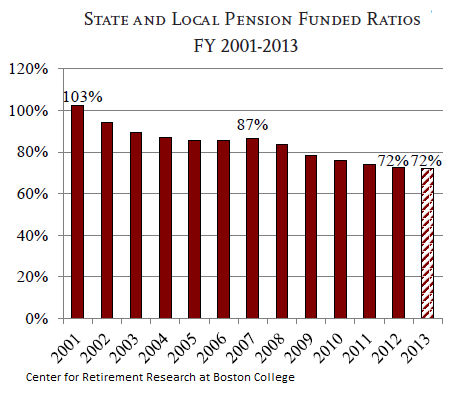 US-State-Local-Public-Pension-funded-ratios_2001-2013