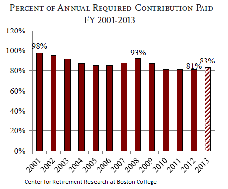 US-State-Local-Public-Pensions-required-contributions-paid_2001-2013