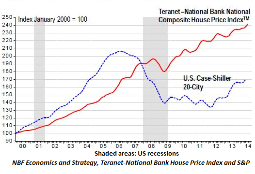 Canada-US-House-price-indices_2000-2014-June
