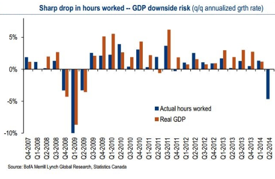 Canada-hours-worked-drop