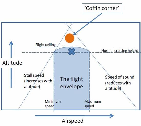 Coffin-Corner
