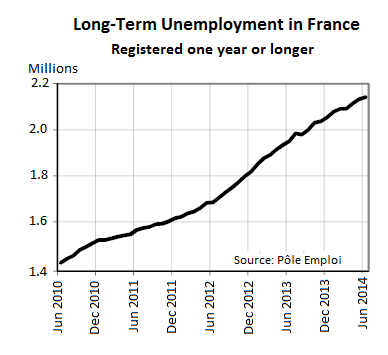 France-long-term-unemployment-Jun-2010-jun-2014
