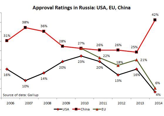 Russia-Gallup-approval-USA_EU_China