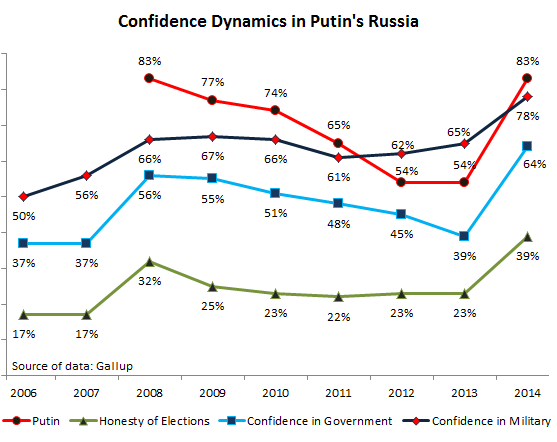 Russia-Gallup-confidence_Putin-government-elections-military