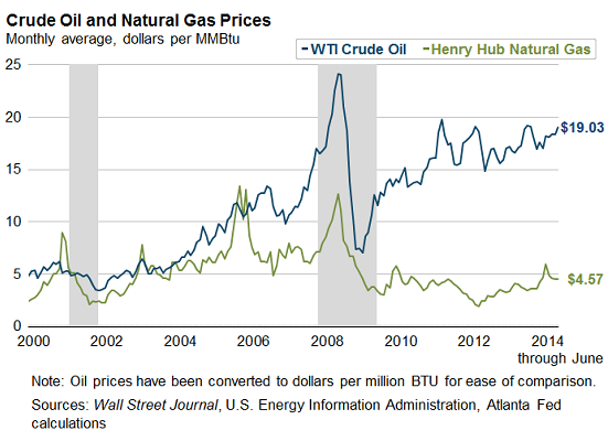 West Texas Natural Gas Prices