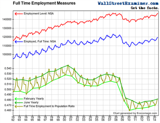 US-Jobs-full-time-v-part-time