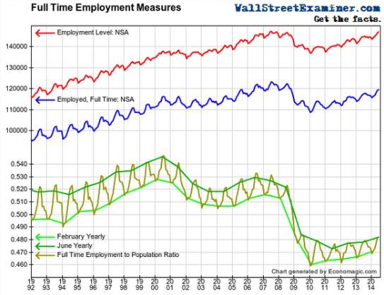 US-Jobs-full-time-v-part-time
