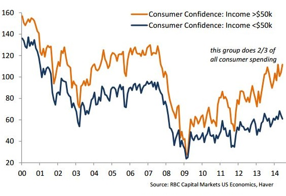 US-consumer-confidence-by-income