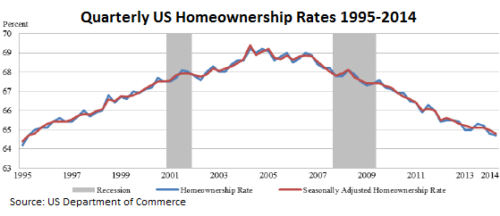 US-homeownership-rates-quarterly-1995_2014