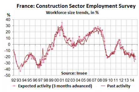 France-construction-sector-employment-survey