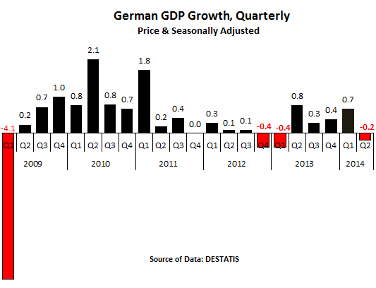Germany-GDP_Growth_2009-2014-2Q-quarterly