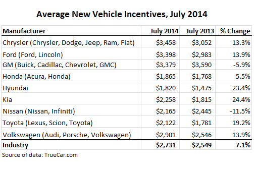 US-Cars-average-incentives-Jul-2014