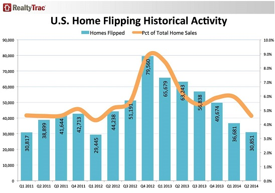 US-Home-flipping-bubble-2011_2014