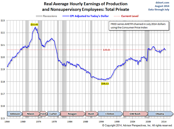 US-Real-hourly-earnings-1964-2014_Doug-Short