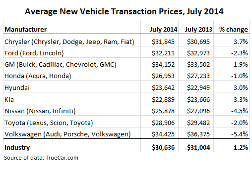 US-car-sales-average-transaction-prices-jul-2014
