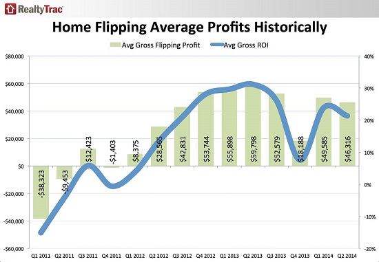 US-home-flipping-profits-2011-2014