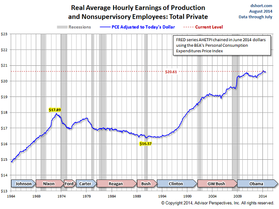 US-real-hourly-earnings-1964-2014-PCE-deflated-Doug-Short
