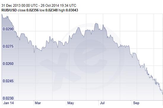Russia-ruble_2014