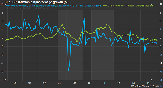 UK-wages-vs-inflation_2005-2014