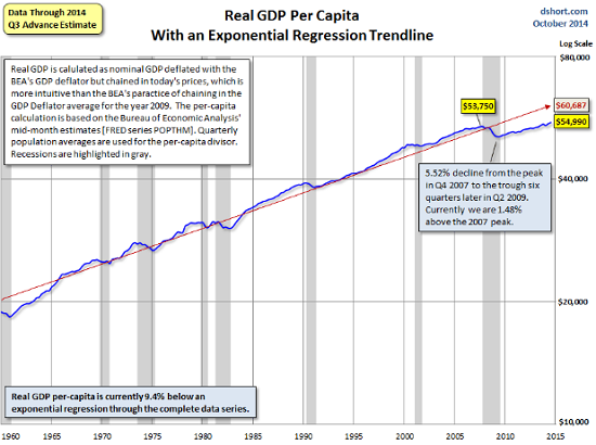 US-Real-per-capita-GDP-doug-short
