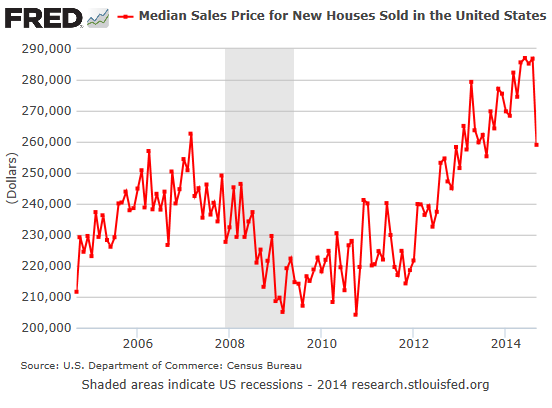 US-new-homes-median-price-2004_2014-09
