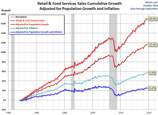 US-retail-sales-price-population-adjusted