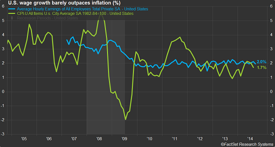 US-wages-vs-inflation_2005-2014