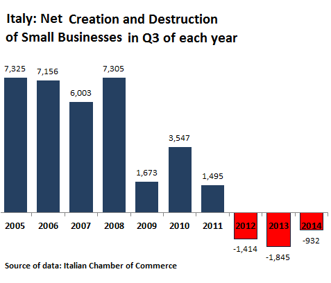 Italy-net-destruction-of-small-businesses-2005-2014