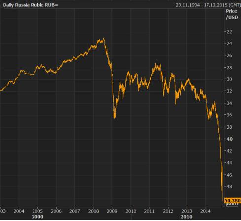 Russia-ruble_2003-2014