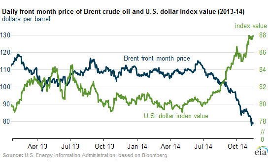 US-dollar-v-brent