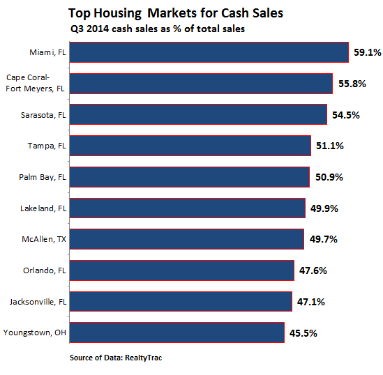 US-home-buyers-top-markets-cash-sales-Q3-2014